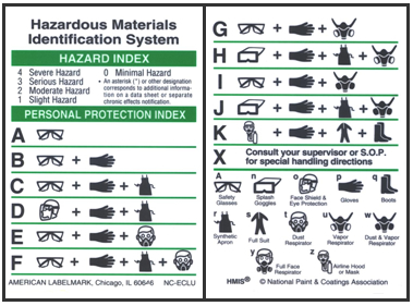 Hazardous Materials Identification System Labels